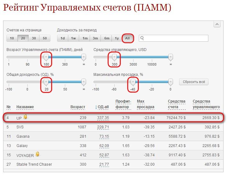 Рекомендации по работе с ПАММ-рейтингом ФИБО