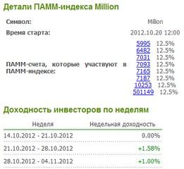 ПАММ-индекс Million
